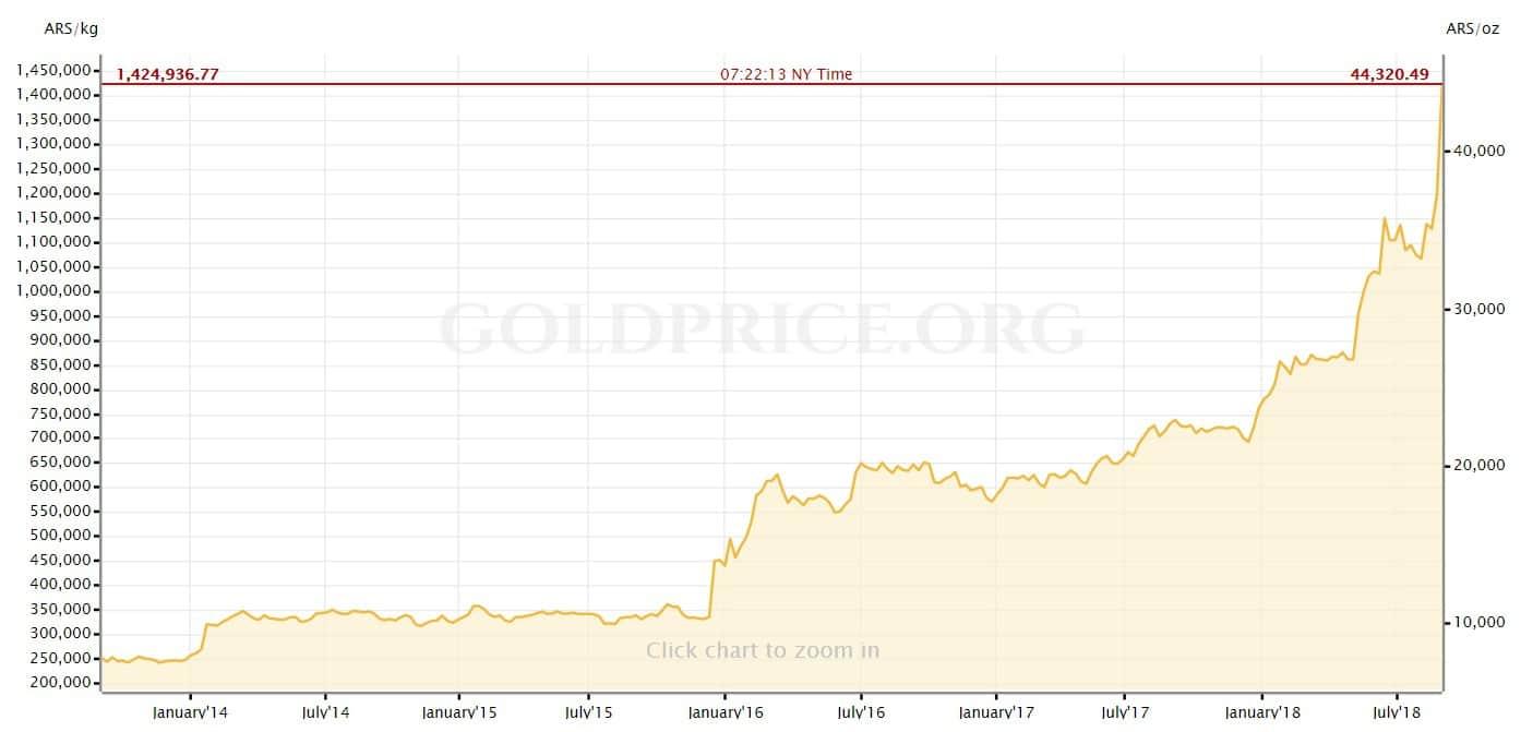 oro en pesos argentinos 2018