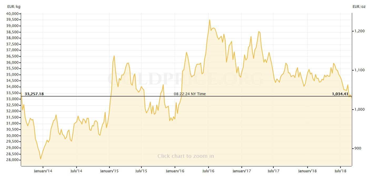 oro en euros 2018