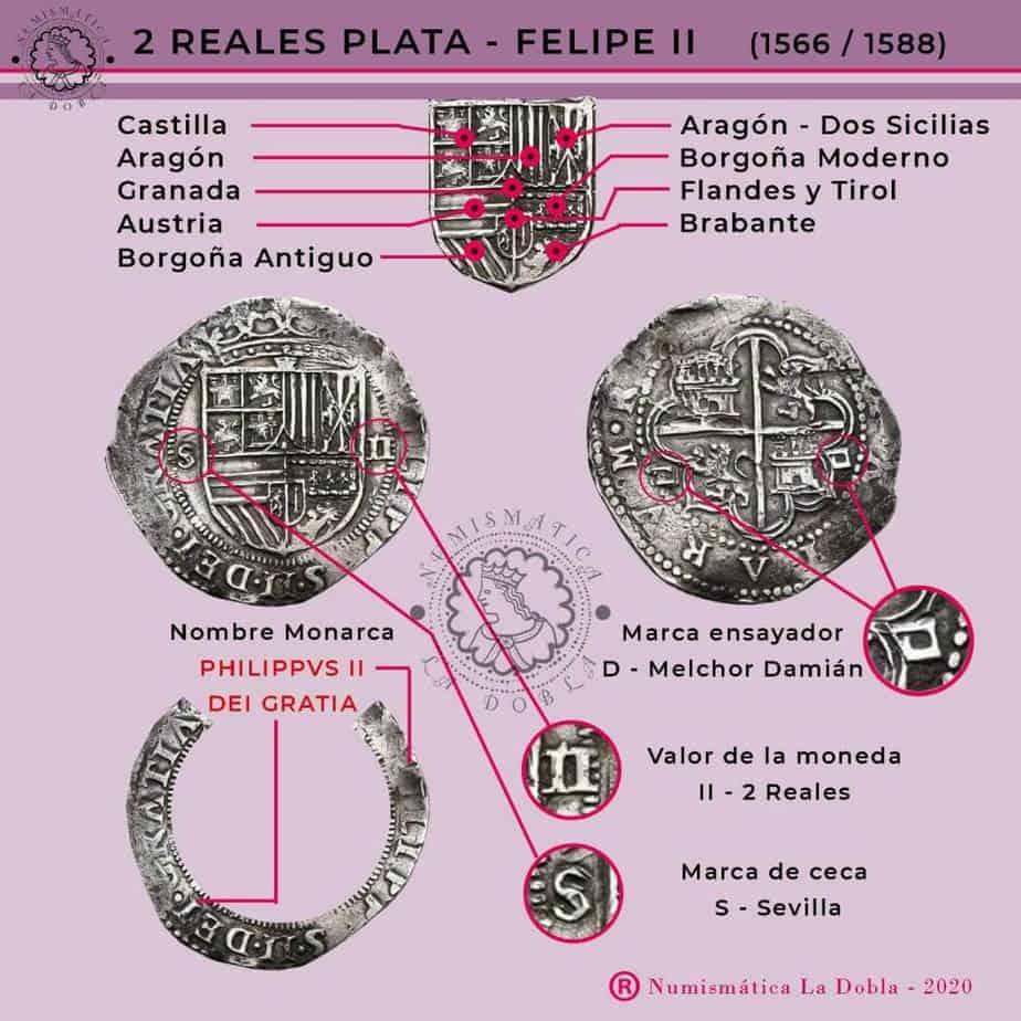 Los gráficos de Numismática La Dobla