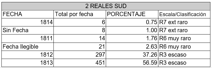 rareza 2 reales SUD