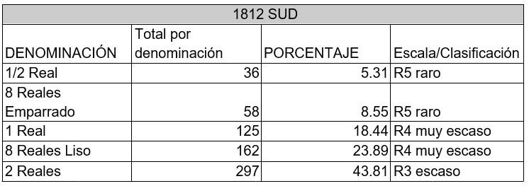 monedas SUD rareza 1812