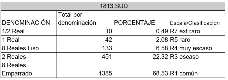 monedas SUD rareza 1813
