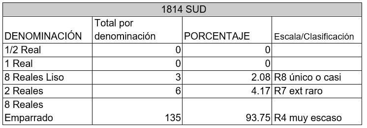 monedas SUD rareza 1814